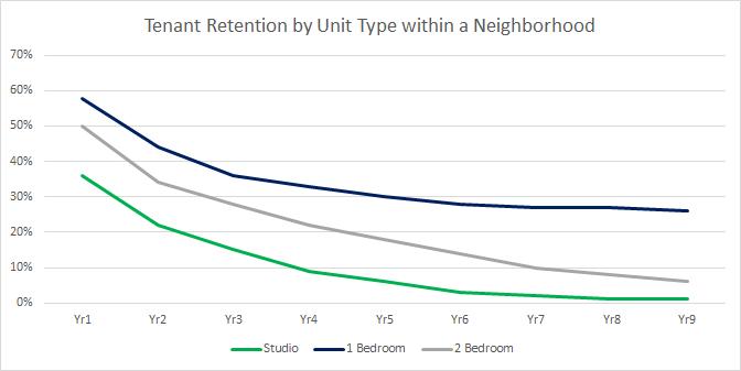 Tenant retention by unit type