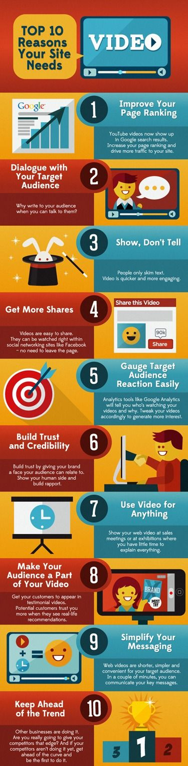 10 reason to use video marketing