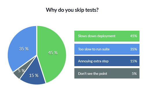 Reasons why development teams skip tests