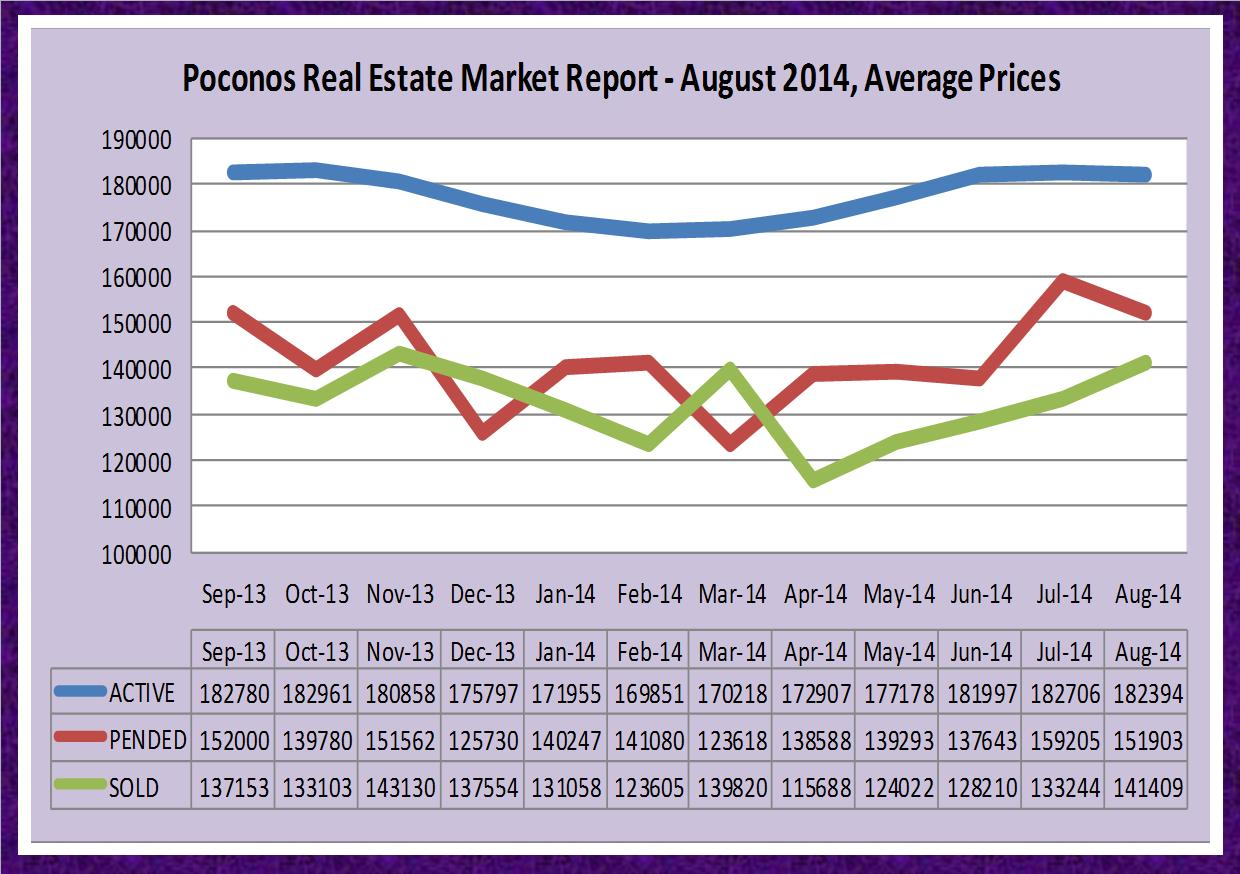 Poconos Real Estate Market Report - August 2014, Average Prices.jpg