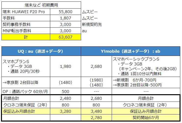 スマホ料金プランの比較表の画像
