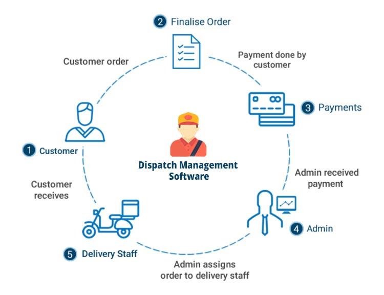 dispatch software management