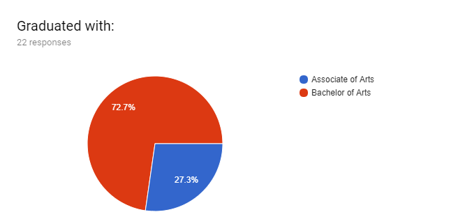 Forms response chart. Question title: Graduated with:. Number of responses: 22 responses.