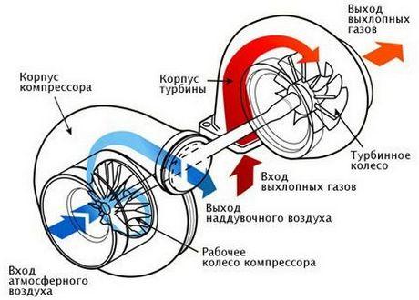 klapan-upravleniya-turbinoj-kak-eto-ustroeno