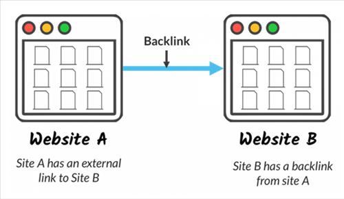 Backlink là sự liên kết trang web này sang trang web kia