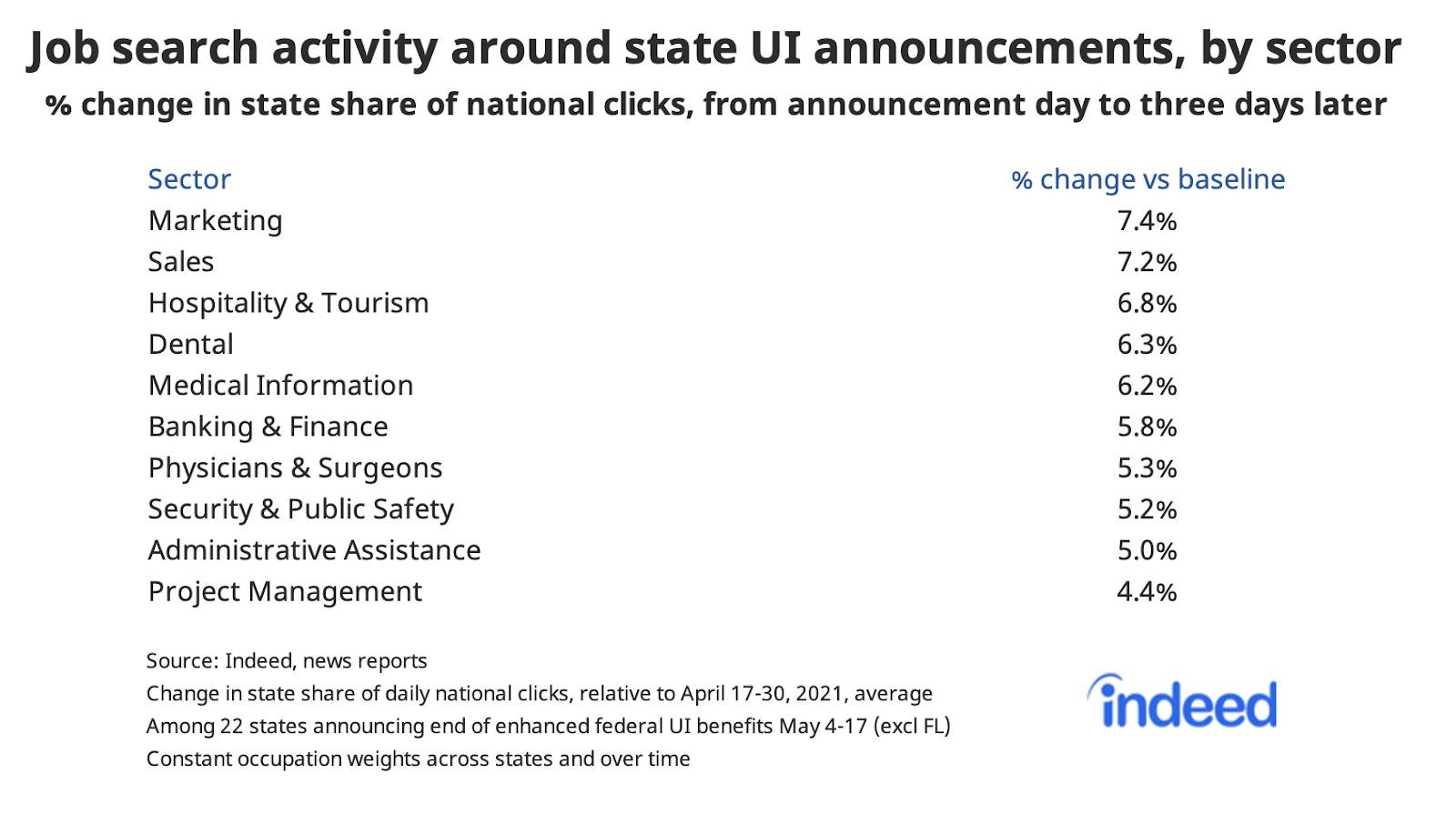 Table showing job search activity around state UI announcements, by sector