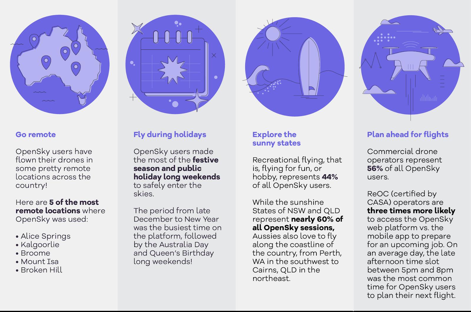OpenSky anniversary infographic
