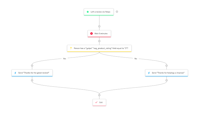 Yotpo Review Follow-up Workflow.