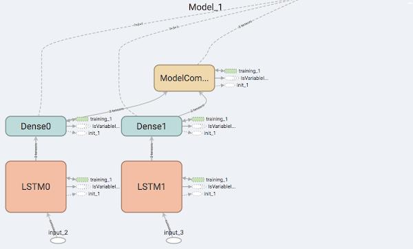 Kerasを用いた複数時系列データを1つの深層学習モデルで学習させる方法