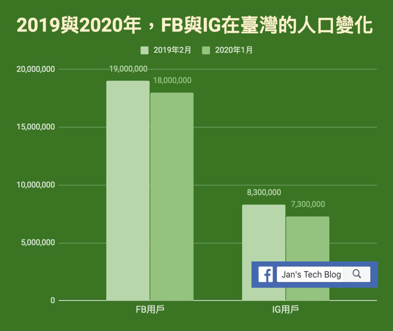 2019與2020年,Facebook與Instagram在臺灣人口的變化