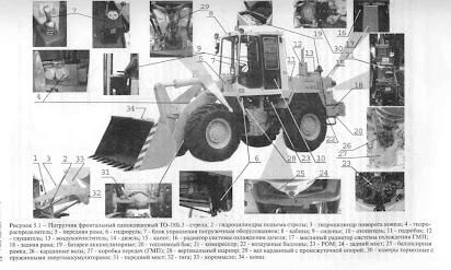 должностная инструкция оператора фронтального погрузчика