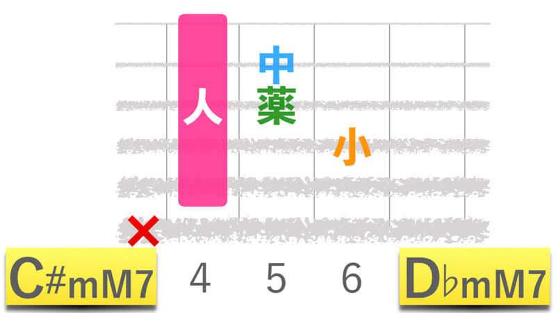 ギターコードC#mM7シーシャープマイナーメジャーセブン|D♭mM7ディーフラットマイナーメジャーセブンの押さえかたダイアグラム表