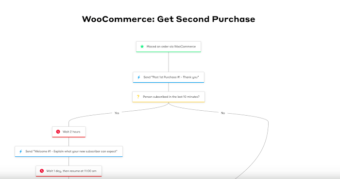Get Second Purchase workflow template.