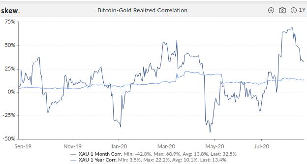 correlação bitcoin e ouro