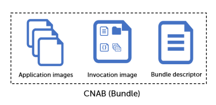 A CNAB bundle is made up of an application image, an invocation image, and a bundle descriptor.