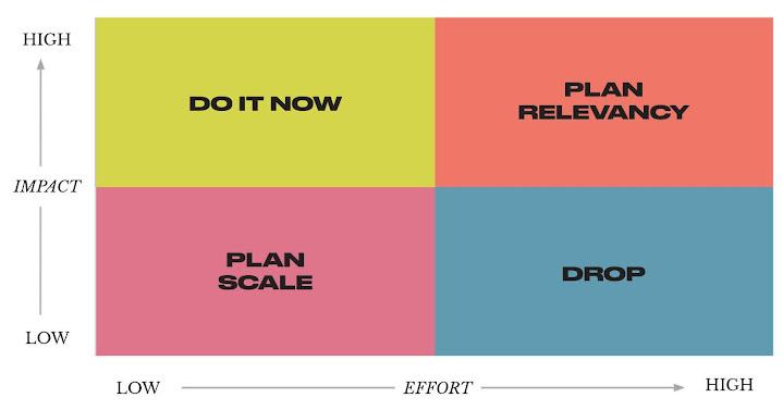 Impact vs. Effort Matrix