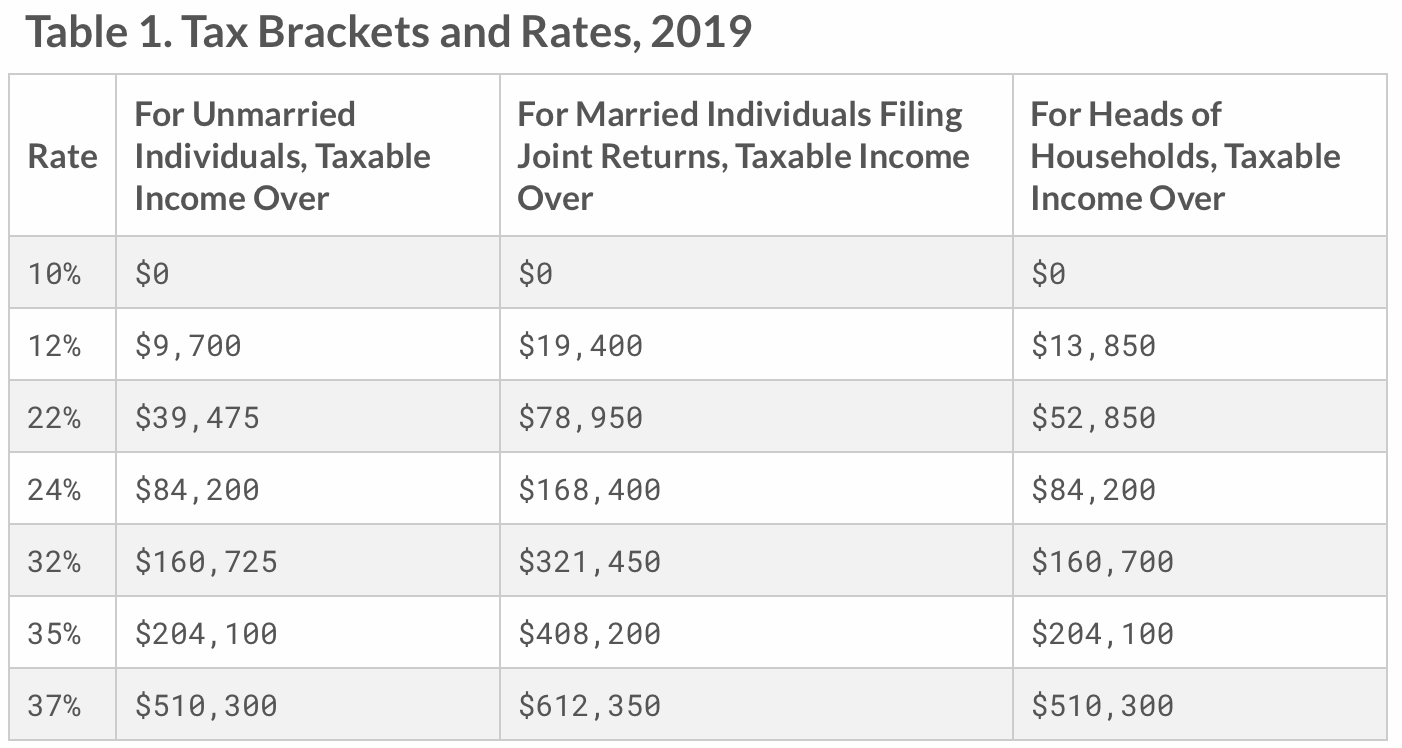 2019 Income Tax Rate Bracket Breakdown