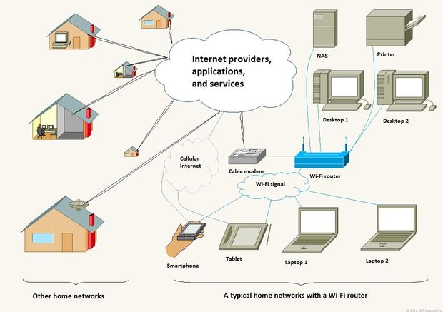 This is the Internet as it should be known. In a typical home network, Wi-Fi bridges Internet to wireless devices. (Click to enlarge.)