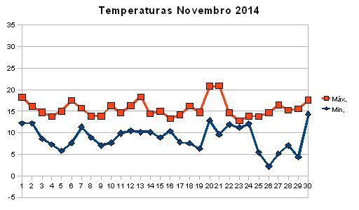 Temperaturas Novembro.JPG