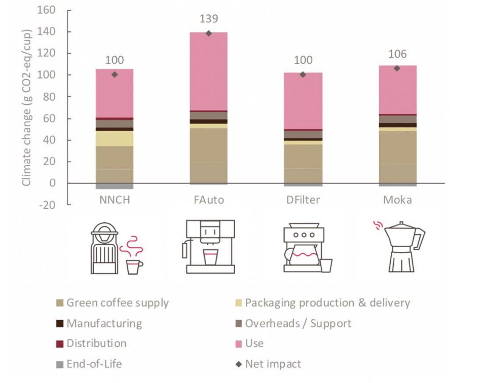 Porównanie śladu węglowego różnych rodzajów kawy