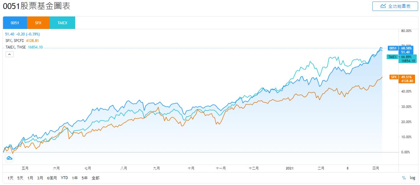 元大0051、SPX、TAIEX的股價走勢比較