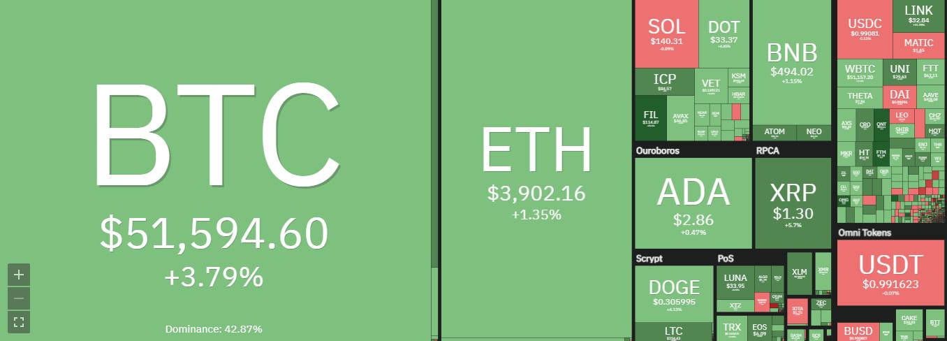 Cosmos price analysis