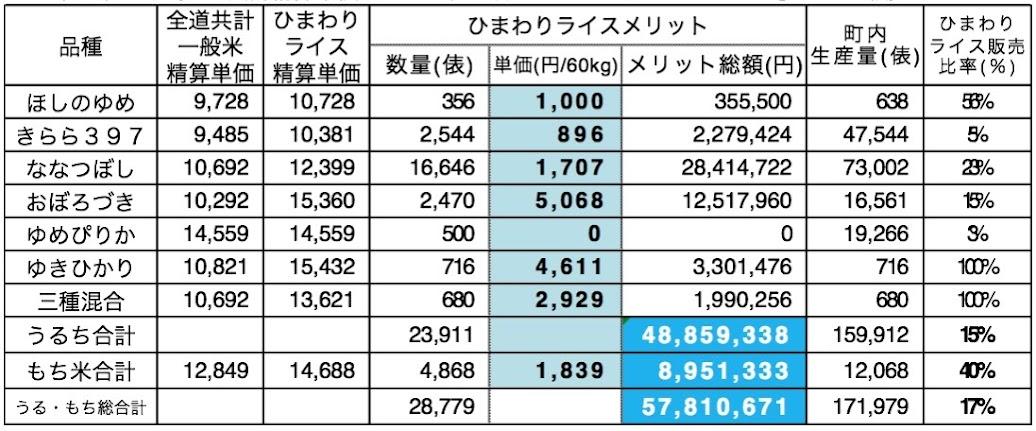 平成26年(2014年)産米(全道共計精算単価のない三種混合については「ななつぼし」との比較