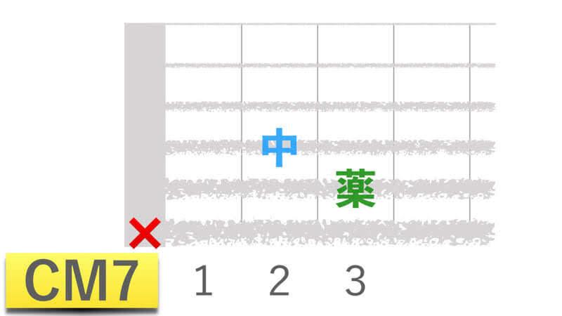 ギターコードCM7シーメジャーセブンの押さえかたダイアグラム表