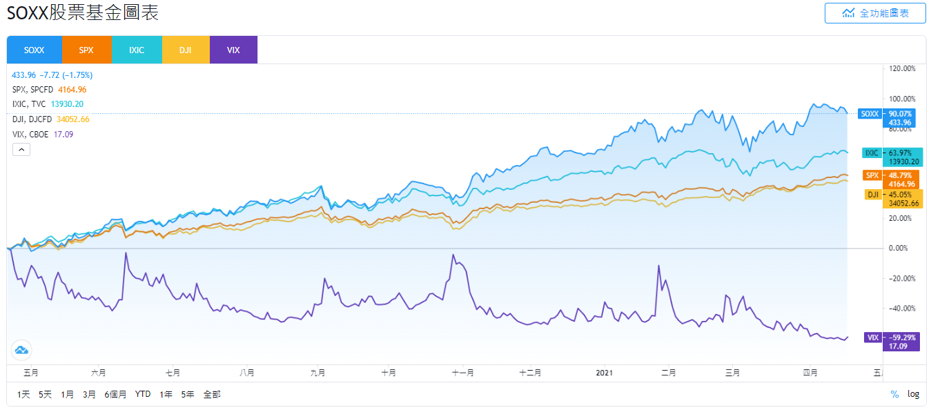 SOXX股價和SPX、IXIC、DJI、VIX的走勢比較