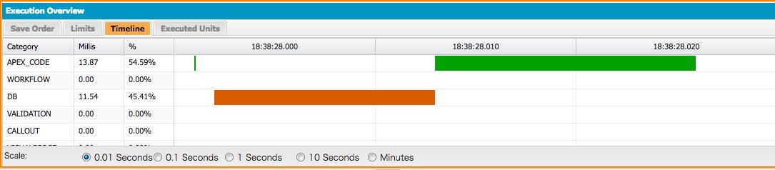 マップベースクエリを使用した際のCPU処理時間