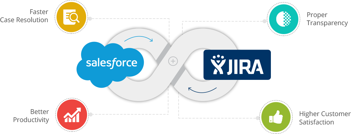Integrate Salesforce with JIRA: overview and sample