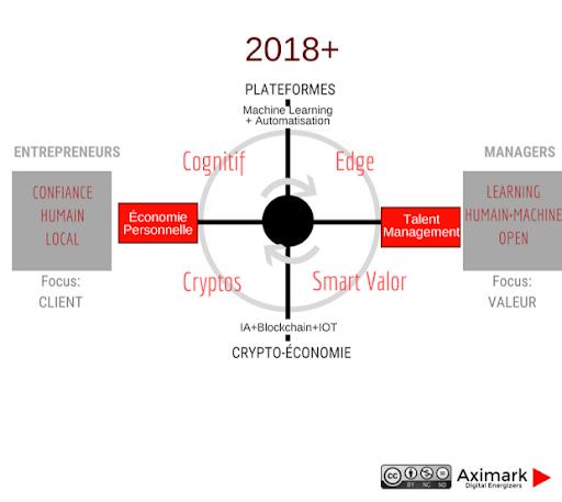 La transformation numérique 2018 et +