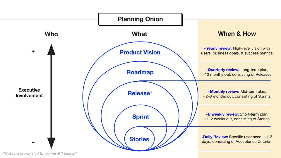 The Planning Onion's When & How Section