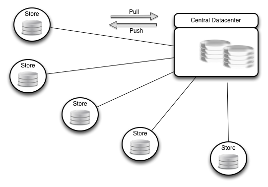 pull  push data from central datacenter to reduce