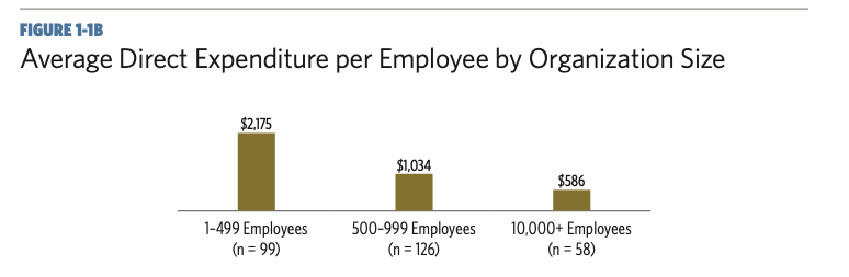 graphic with a bar graph showing the average direct expenditure per employee by organization size