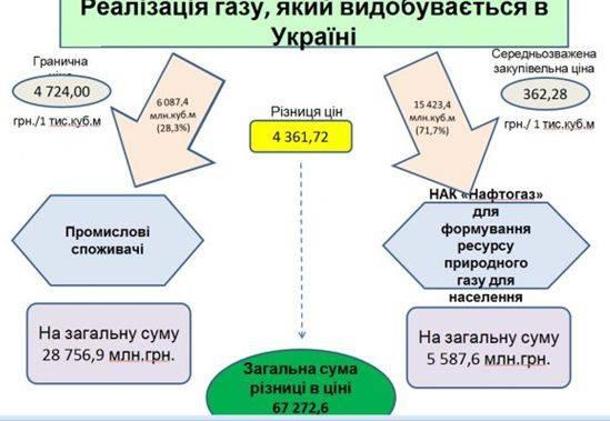 Схема реалізації газу, який добувався в Україні в 2013 році.