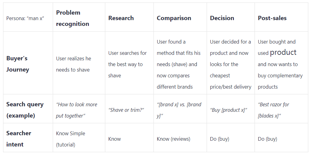 mapping search intent to the user journey