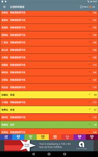 台灣即時霾害 Taiwan PM2.5, PM10, AQI  螢幕截圖 12