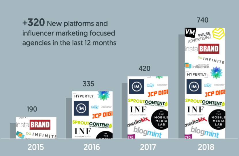 Graph showing growth of influencer marketing