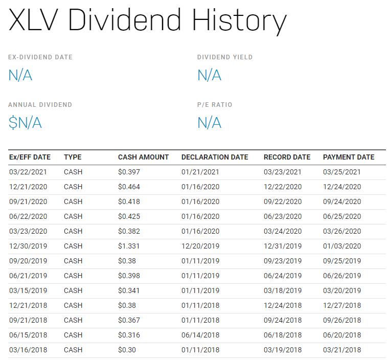 XLV配息有多少?除息日什麼時候?