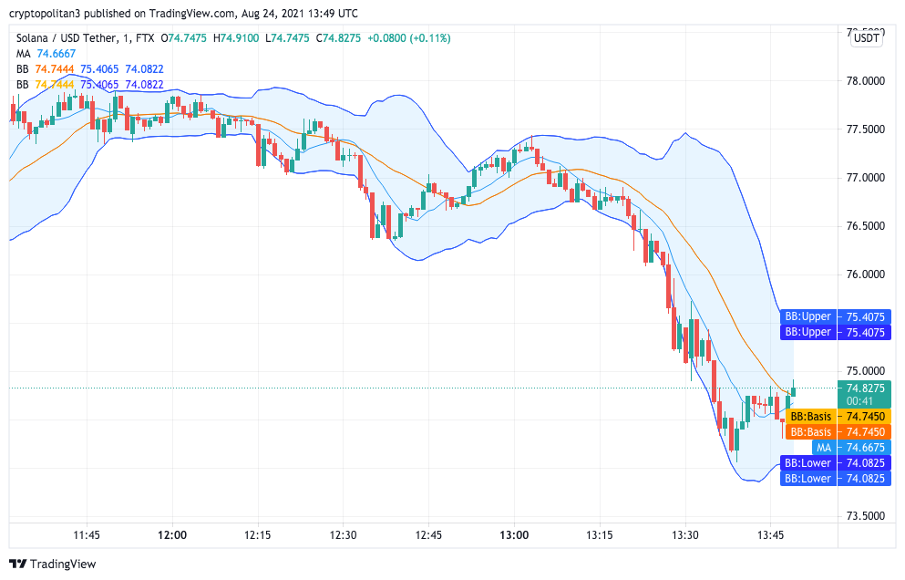 Solana Price Analysis: SOL/USD slowly consolidates above $75, targets $82 next? 1