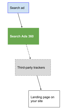 A click redirects through Search Ads 360 and third-party trackers before landing on your site