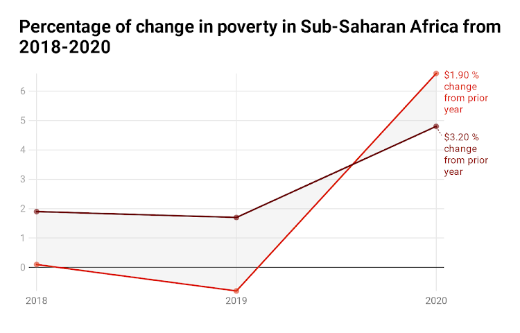 Percentage of change in poverty in Sub-Saharan Africa from 2018-2020