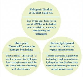 Pentingnya Izumio Air Ajaib Untuk Kesehatan Bagi Tubuh