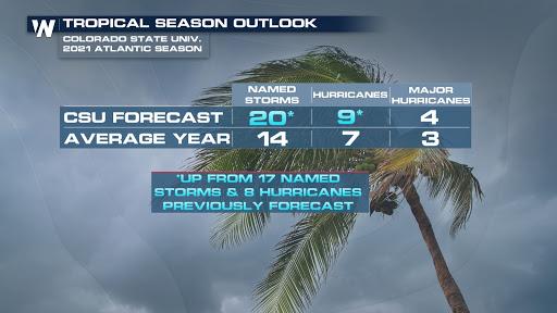 CSU Increases Forecast for 2021 Hurricane Season