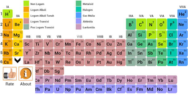 Tabel periodik unsur kimia apl android di google play tabel periodik unsur kimia gambar mini screenshot urtaz Gallery