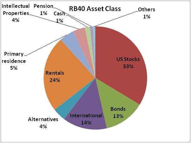 RB40 Asset Class