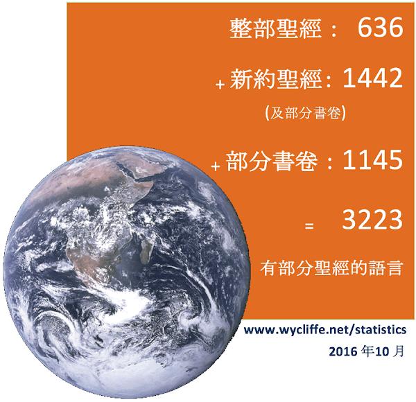 2016 translation statistics