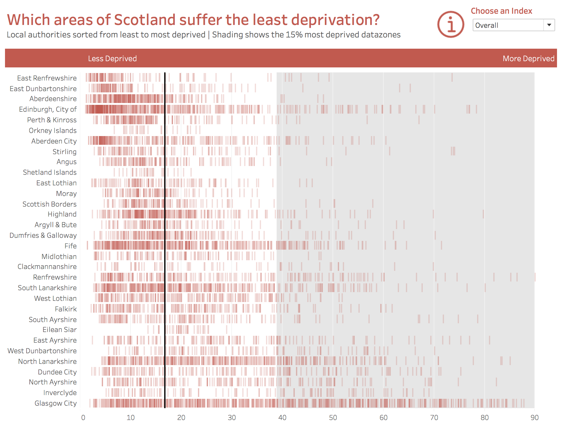makeover monday which areas of scotland suffer the least deprivation