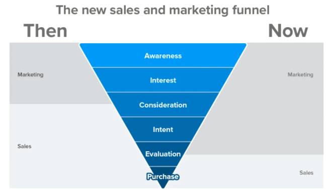 Sales and marketing now&then